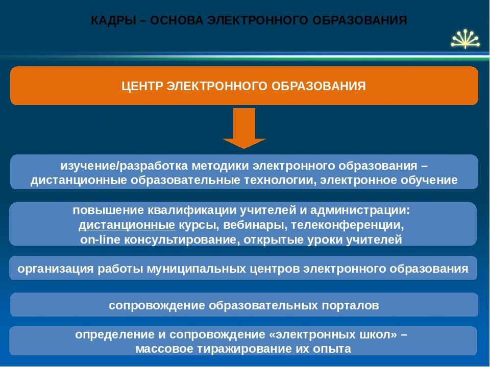изучение/разработка методики электронного образования – дистанционные образов...