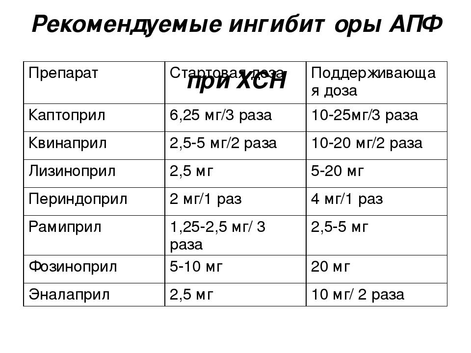 Рекомендуемые ингибиторы АПФ при ХСН Препарат Стартовая доза Поддерживающая д...