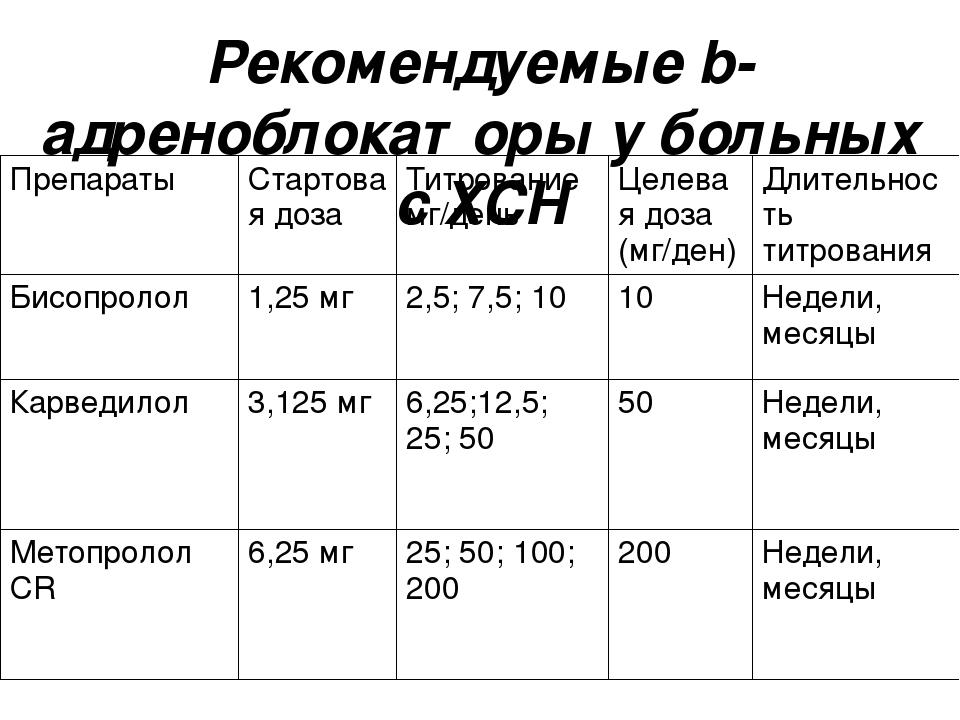 Рекомендуемые b-адреноблокаторы у больных с ХСН Препараты Стартовая доза Титр...