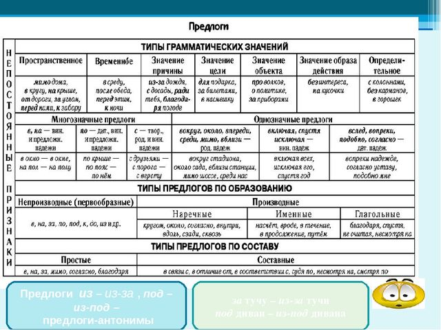 Презентация по русскому языку на тему Предлог как часть речи  Предлоги из из за под из под предлоги антонимы