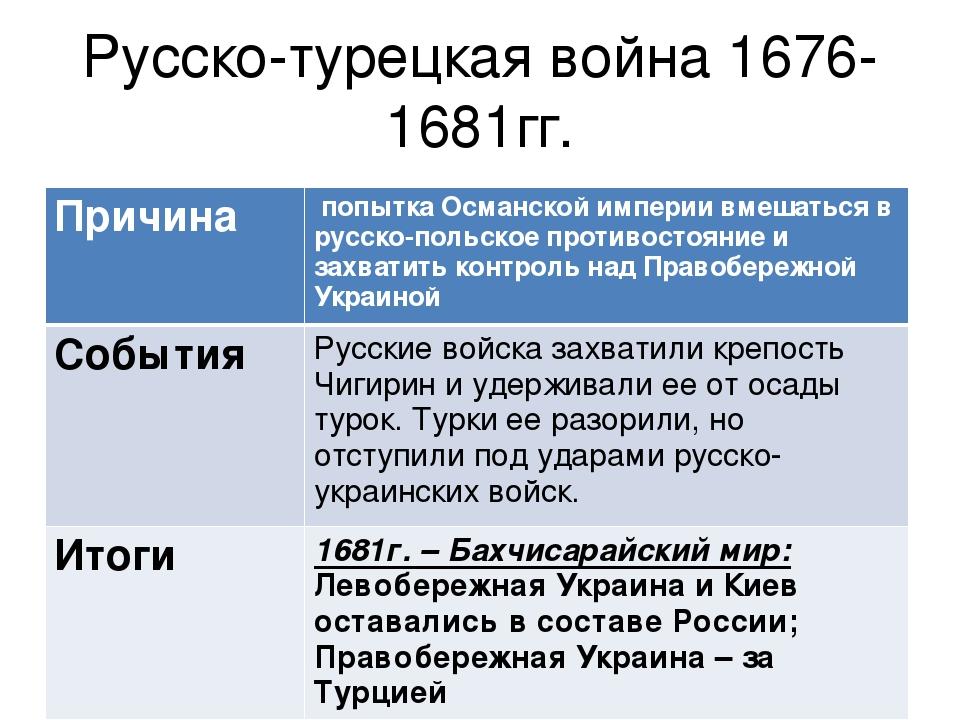 Русско-турецкая война дата причины итог