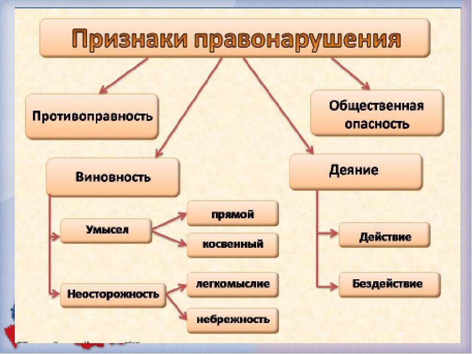 какие признаки присуще административной ответственности