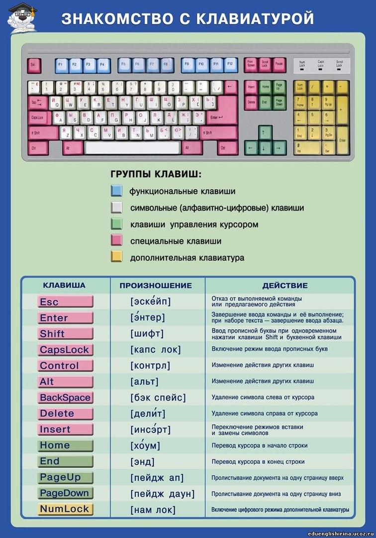 знакомство с пк клавиши