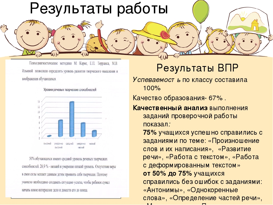 Результаты работы Результаты ВПР Успеваемостьпо классу составила 100% Качест...