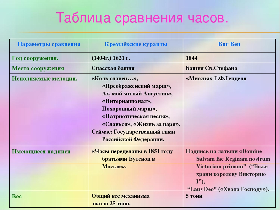 Таблица сравнения часов. Параметры сравненияКремлёвские курантыБиг Бен Год...