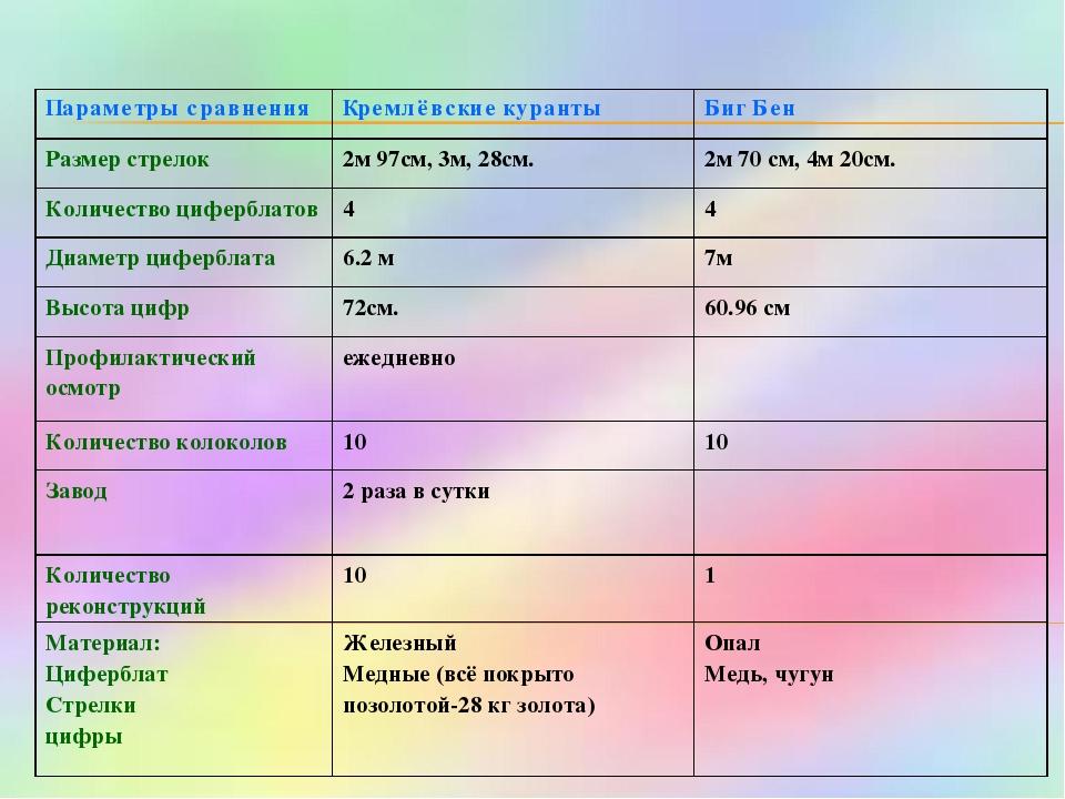 Параметры сравненияКремлёвские курантыБиг Бен Размер стрелок2м 97см, 3м, 2...