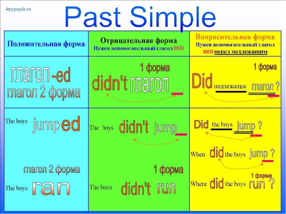 Изучение английского языка Английский для детей и