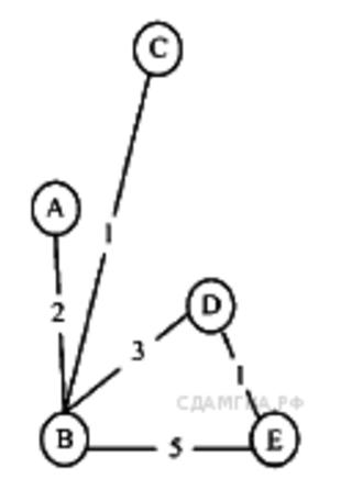 Контрольная работа по теме графы 9853