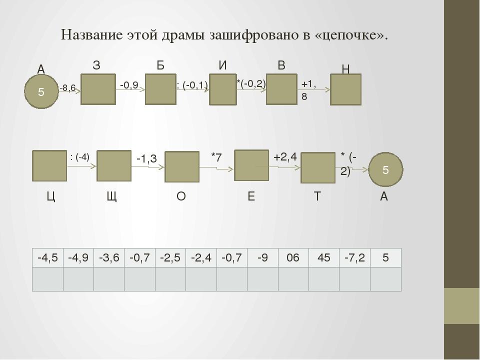5 -8,6 А -0,9 : (-0,1) *(-0,2) +1,8 З Б И В Н 5 Ц Щ О Е Т А : (-4) -1,3 *7 +2...