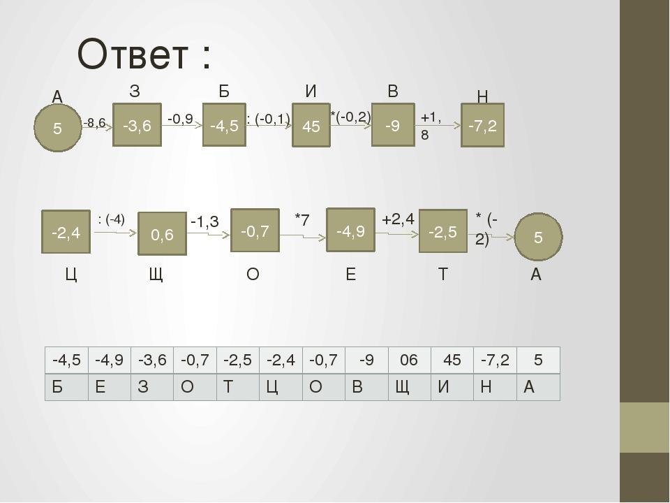 5 -3,6 -8,6 А -4,5 -0,9 45 : (-0,1) -9 *(-0,2) +1,8 -7,2 З Б И В Н 5 Ц Щ О Е...