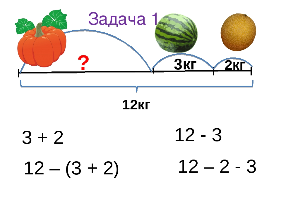 Задача 1. ? 3кг 2кг 12кг 3 + 2 12 – (3 + 2) 12 - 3 12 – 2 - 3
