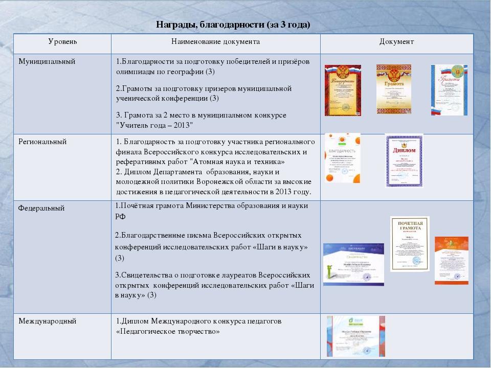 Награды, благодарности (за 3 года) Уровень Наименование документа Документ Му...