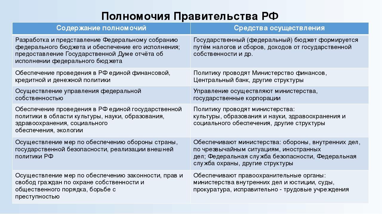 Состав им шпаргалка полномочия российский парламент.формирование