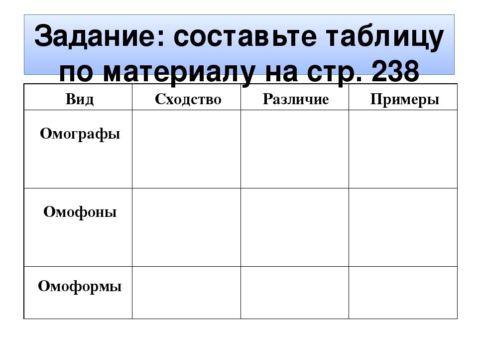 Задание: составьте таблицу по материалу на стр. 238 Вид Сходство Различие При...