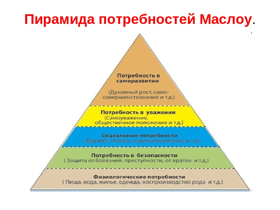 классификация потребностей по маслоу картинки