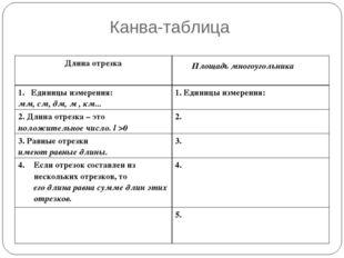 Канва-таблица Площадь многоугольника Длина отрезка Единицы измерения: мм, см