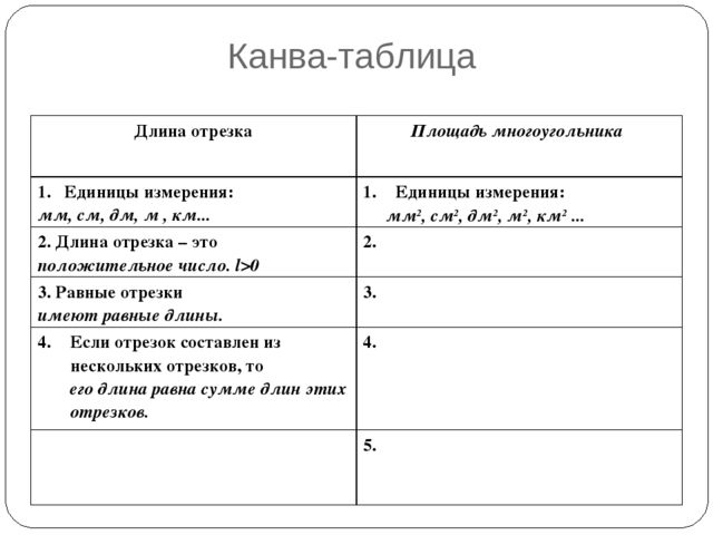 Канва-таблица мм2, см2, дм2, м2, км2 ... Длина отрезкаПлощадь многоугольника...