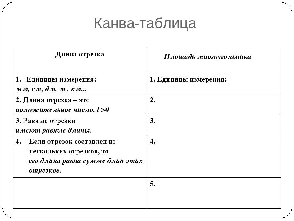 Канва-таблица Площадь многоугольника Длина отрезка Единицы измерения: мм, см...