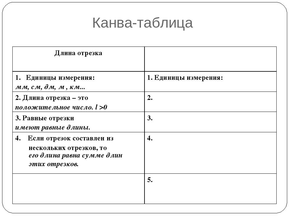 Канва-таблица его длина равна сумме длин этих отрезков. Длина отрезка Единиц...