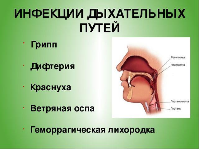 Симптомы болезней дыхательных путей