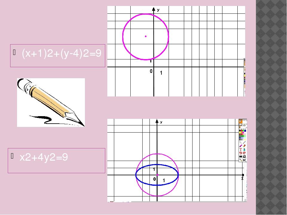 (х+1)2+(у-4)2=9 х2+4у2=9