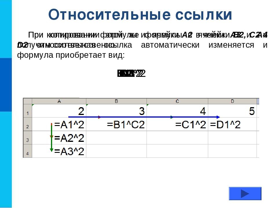 Относительные ссылки При копировании формулы из ячейки А2 в ячейки B2, С2 и D...