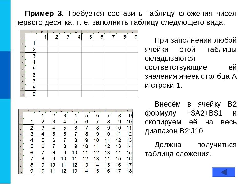 Пример 3. Требуется составить таблицу сложения чисел первого десятка, т. е. з...