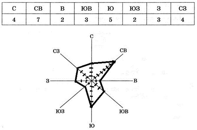 Рабочая тетрадь по географии 6 класс карташева курчина