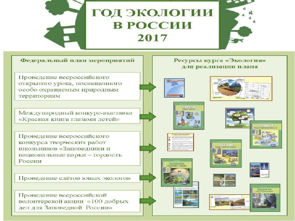 Днем рождения, открытка к году экологии 2017 план мероприятий