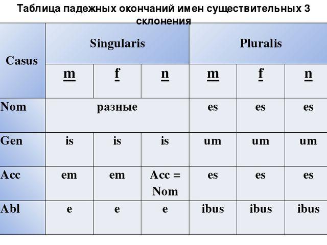 Латинский сводная таблица окончаний прилагательных