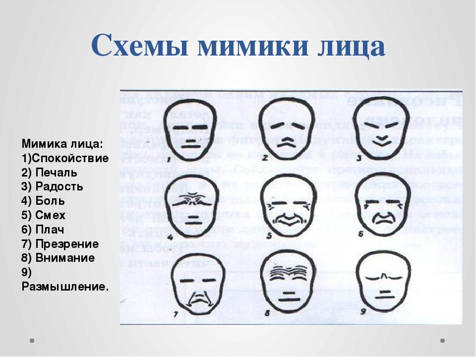 мимика лица значение картинки шишка десне