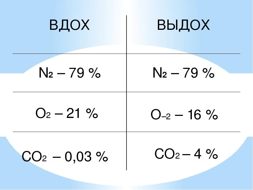 О–2 – 16 % О2 – 21 % СО2 – 0,03 % СО2 – 4 % ВДОХ ВЫДОХ N2– 79% N2–79 %