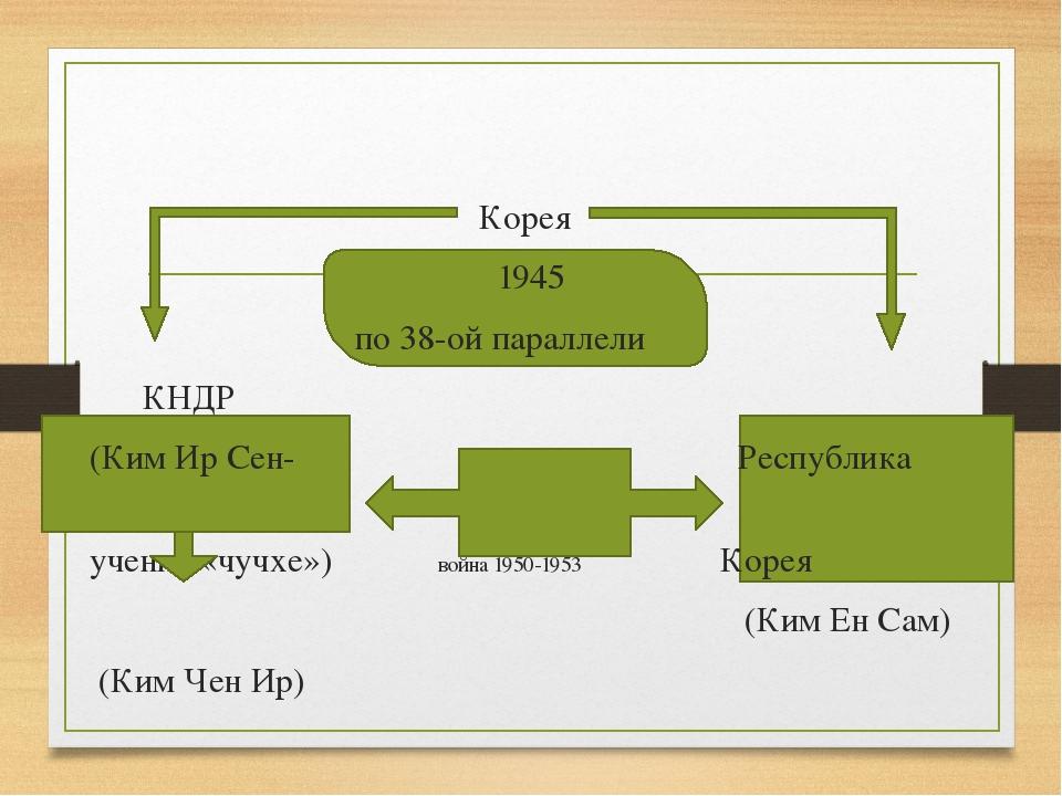 Корея 1945 по 38-ой параллели КНДР (Ким Ир Сен- Республика учение «чучхе») в...