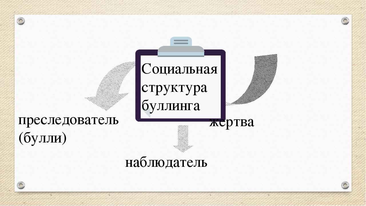Социальная структура буллинга преследователь (булли) жертва наблюдатель