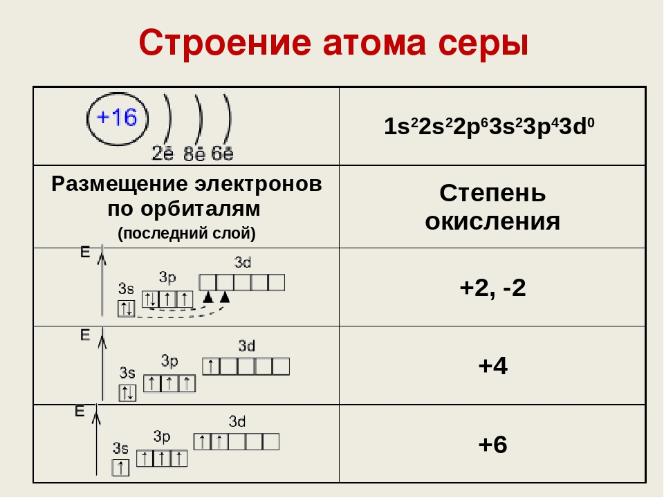 результате схема строения атома химия дом