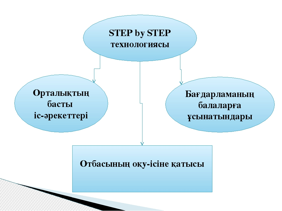 STEP by STEP технологиясы Орталықтың басты іс-әрекеттері Бағдарламаның балала...