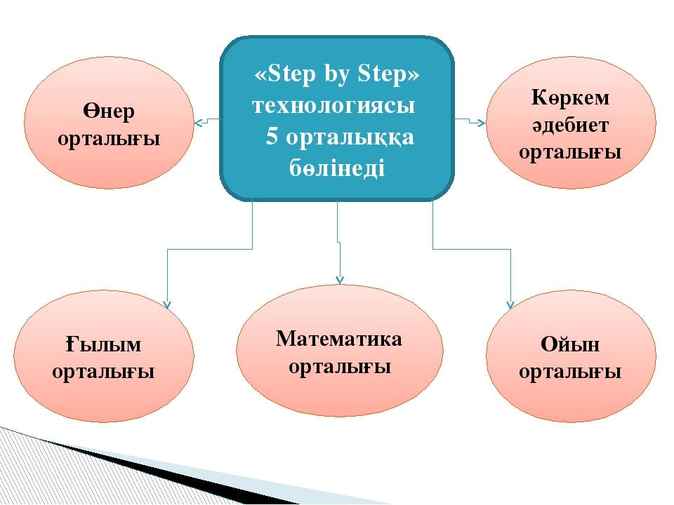 «Step by Step» технологиясы 5 орталыққа бөлінеді Өнер орталығы Ойын орталығы...