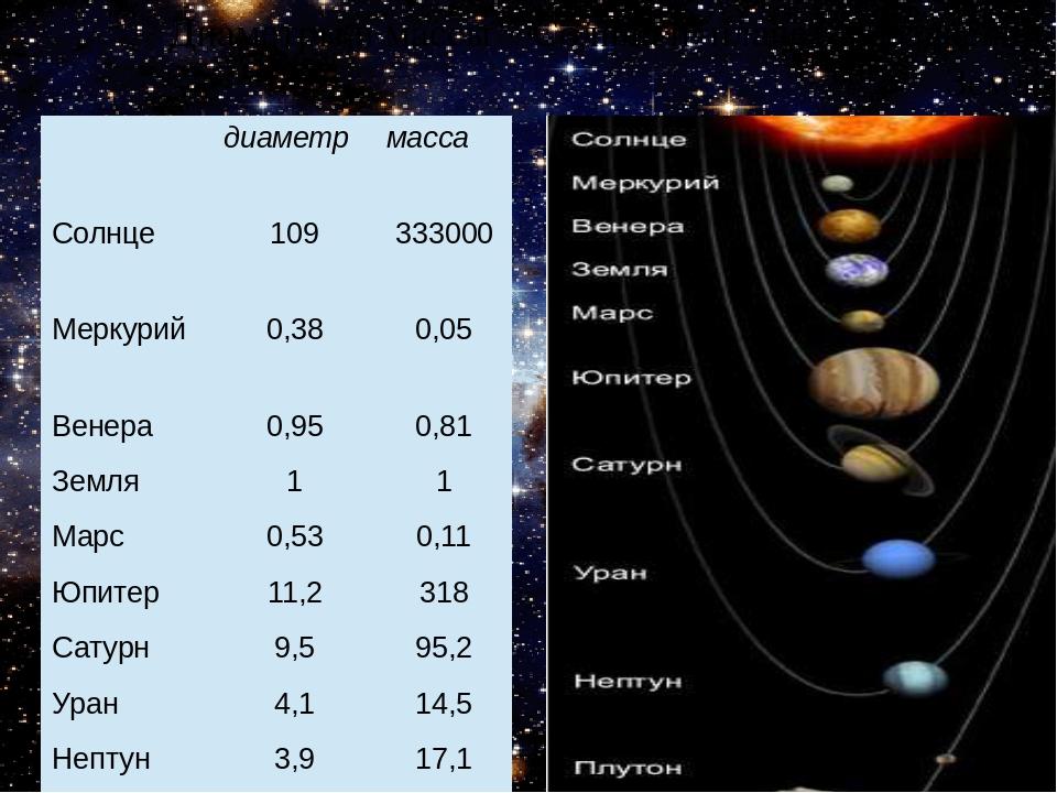 Диаметры и массы Солнца и планет в сравнении с Землёй диаметр масса Солнце 10...