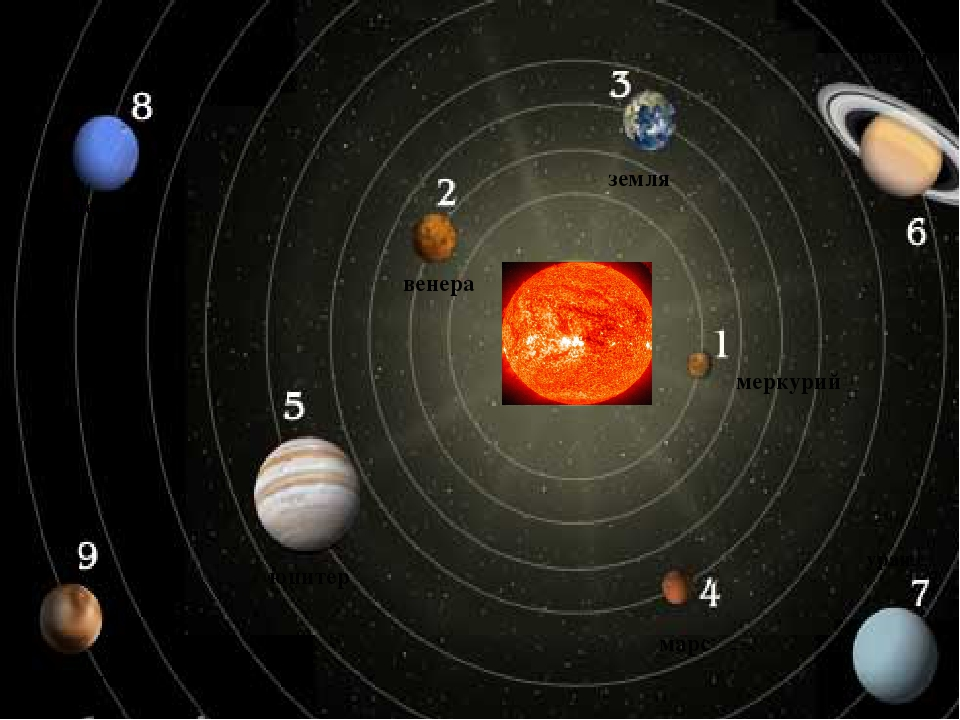 меркурий Сатурн венера земля марс юпитер уран нептун Плутон