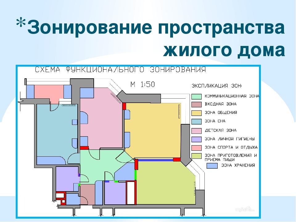 Схема зонирование помещений