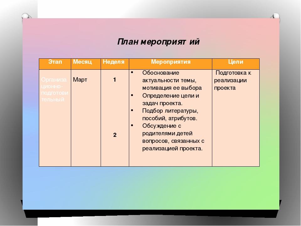 План мероприятий Этап Месяц Неделя Мероприятия Цели  Организационно-подгото...