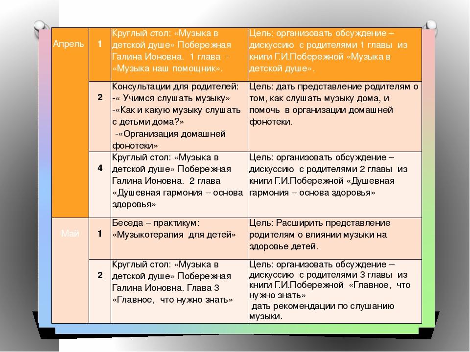 Апрель   1 Круглыйстол: «Музыка в детской душе» Побережная Галина Ионовн...