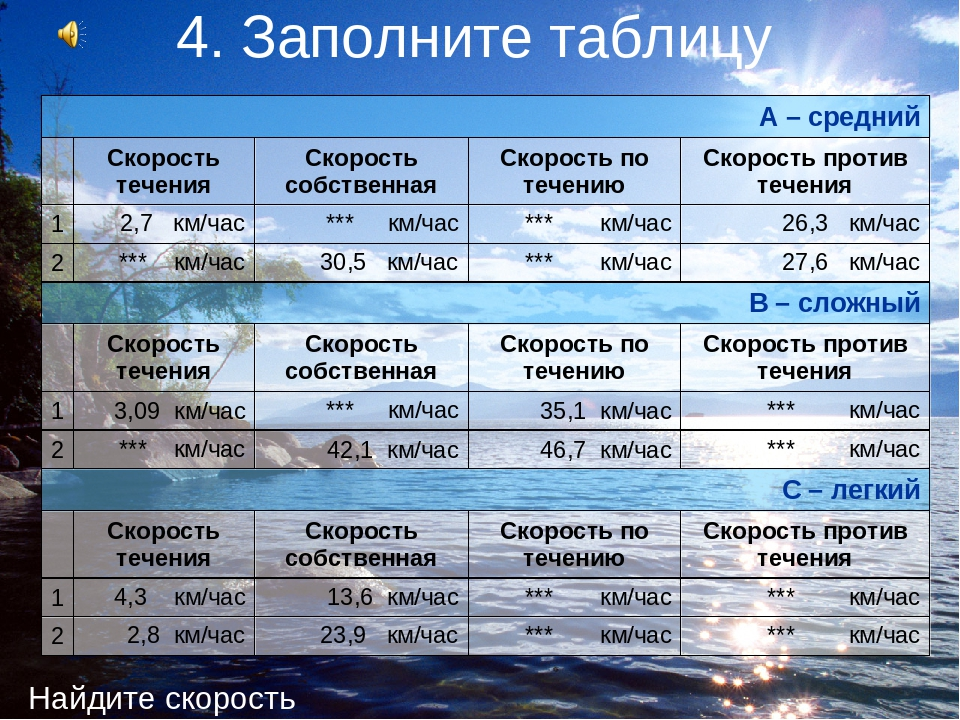 Cравнительная таблица модернистских течений рубежа 19-20 веков критерии для с