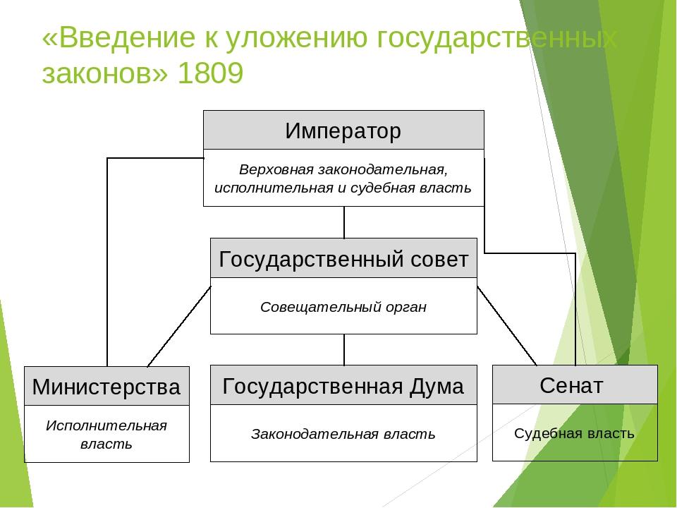 «Введение к уложению государственных законов» 1809 Император Верховная законо...