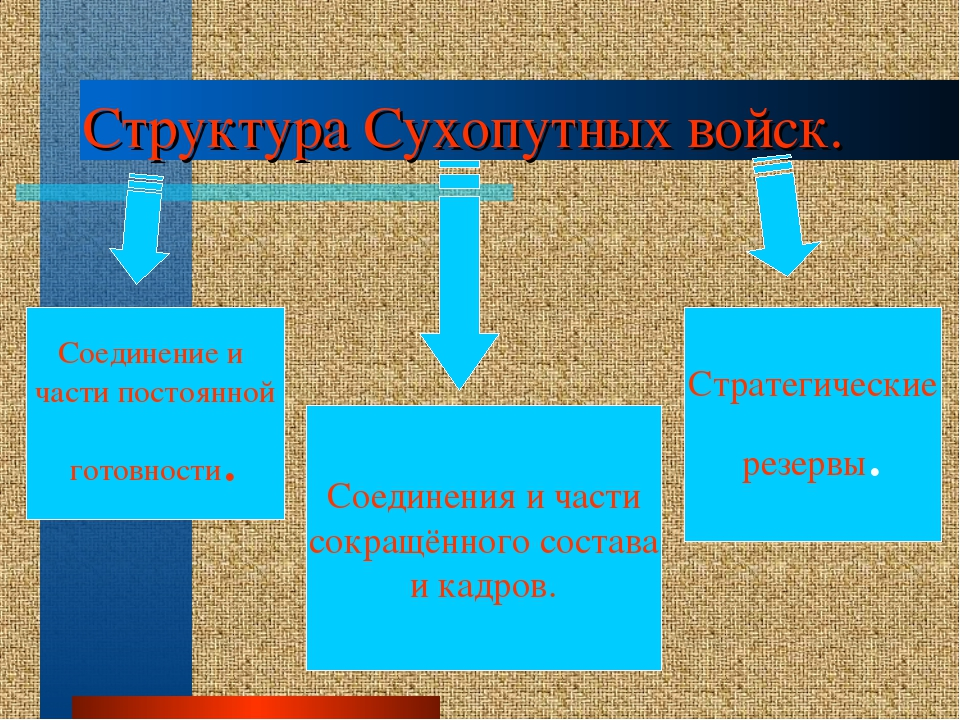 Структура Сухопутных войск. Соединение и части постоянной готовности. Соедине...