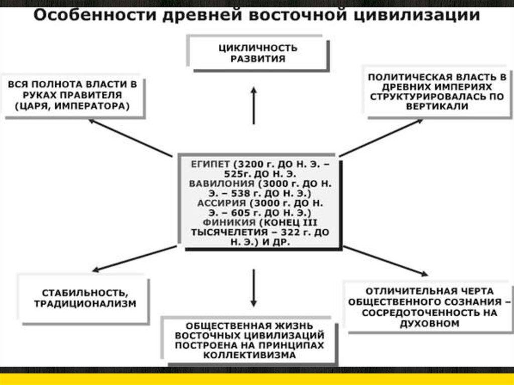 древнего тип обществ шпаргалка и древневосточный востока. цивилизации государств.