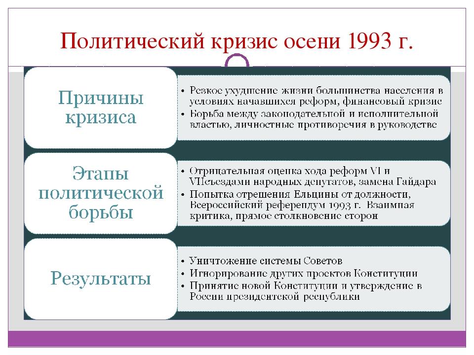 данным, которые причиной политического кризиса 1993 типу