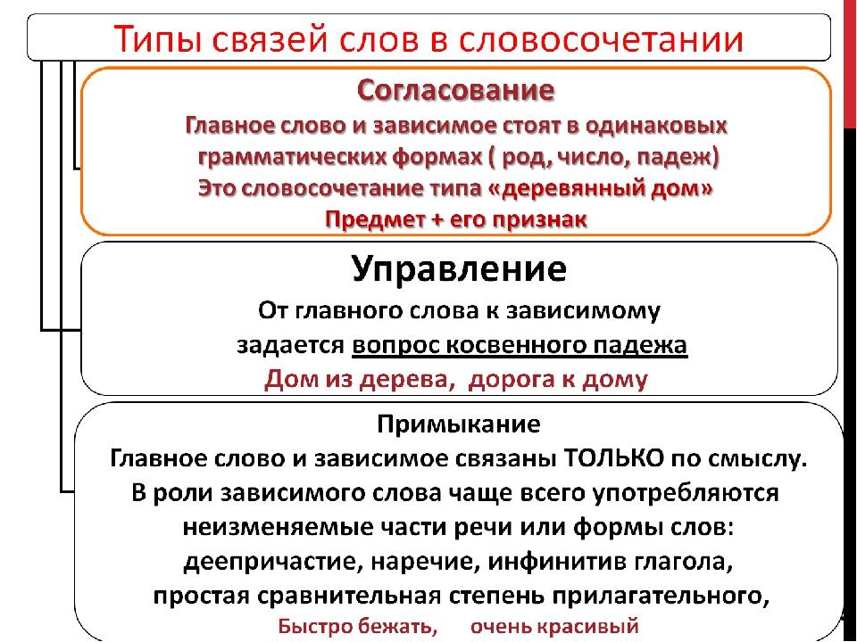 Здание элеватора тип связи в словосочетании элеватор ефремов тульская область