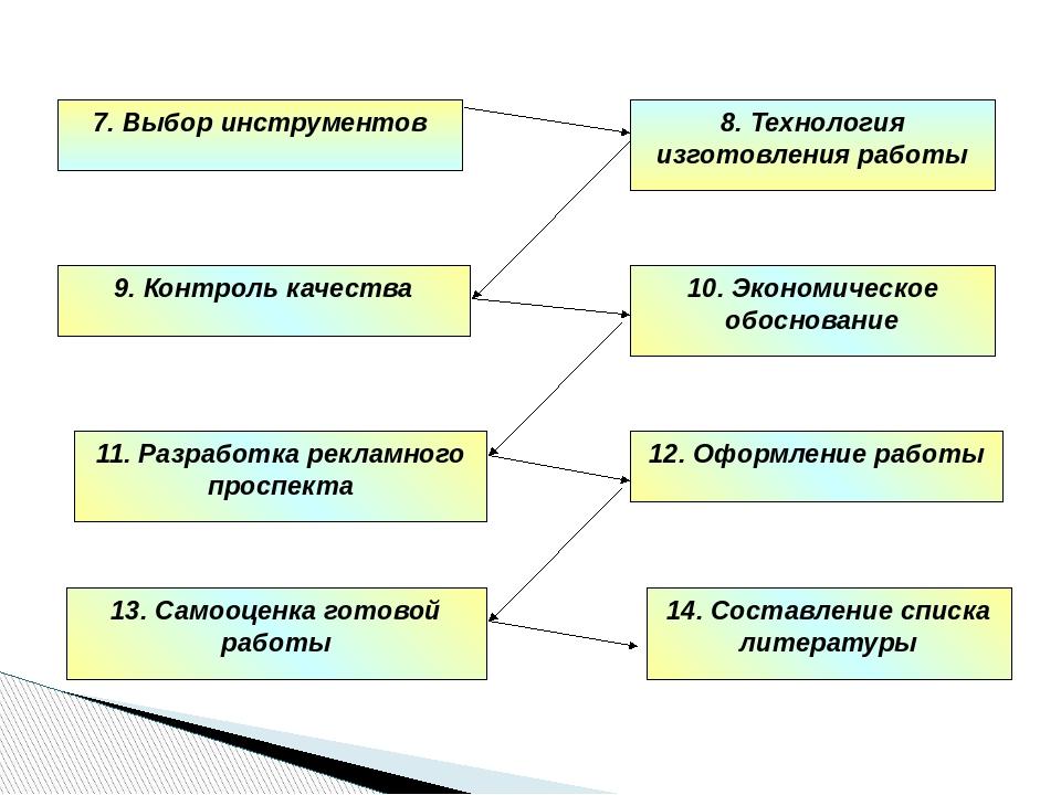 8. Технология изготовления работы 7. Выбор инструментов 9. Контроль качества...