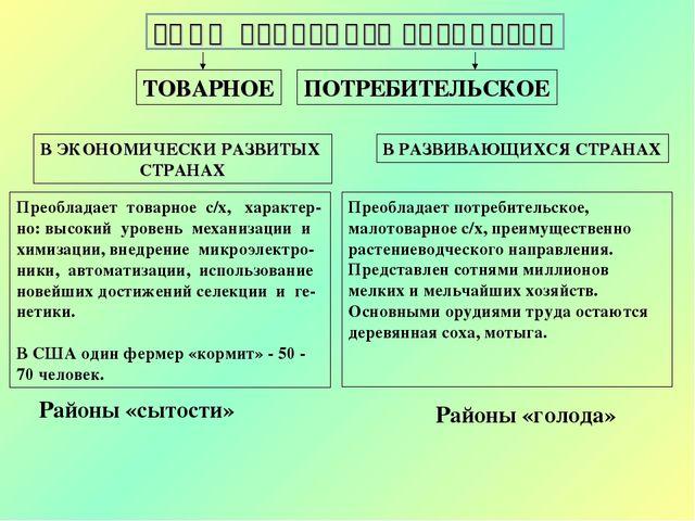 Агропромышленный комплекс 9 класс тесты и ответы